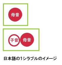 日本語の1シラブル