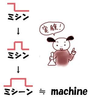 あいまい母音とミシン